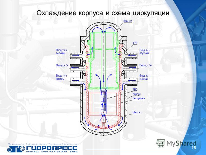 16 Охлаждение корпуса и схема циркуляции