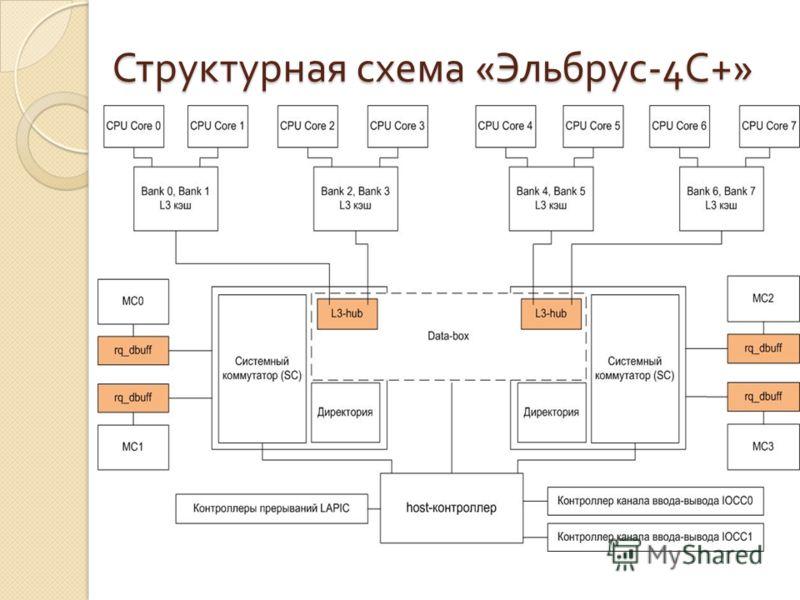 Структурная схема « Эльбрус -4 С +»