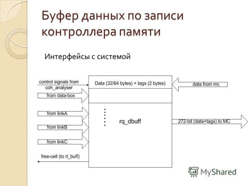 Буфер данных по записи контроллера памяти Интерфейсы с системой