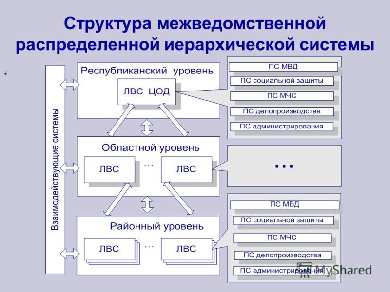 Структура межведомственной распределенной иерархической системы.