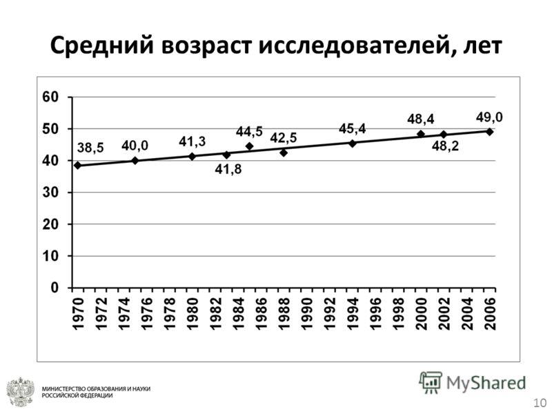 10 Средний возраст исследователей, лет
