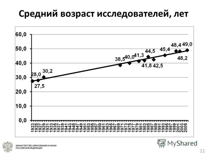 11 Средний возраст исследователей, лет