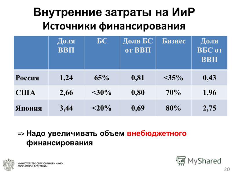 Внутренние затраты на ИиР Источники финансирования 20 Доля ВВП БСДоля БС от ВВП БизнесДоля ВБС от ВВП Россия 1,2465%0,81