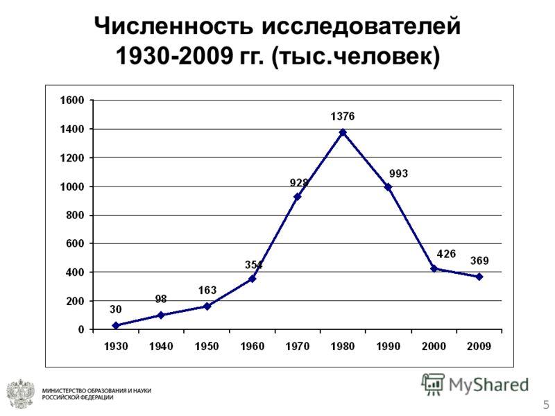 5 Численность исследователей 1930-2009 гг. (тыс.человек)