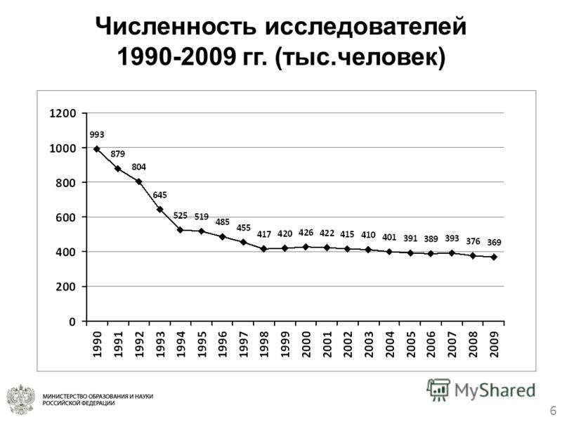 6 Численность исследователей 1990-2009 гг. (тыс.человек)