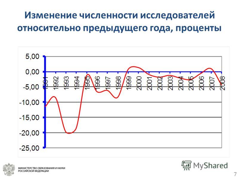 Изменение численности исследователей относительно предыдущего года, проценты 7