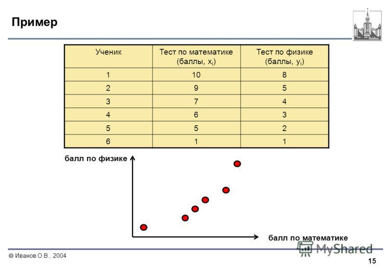 15 Иванов О.В., 2004 Пример УченикТест по математике (баллы, x i ) Тест по физике (баллы, y i ) 1108 295 374 463 552 611 балл по математике балл по физике