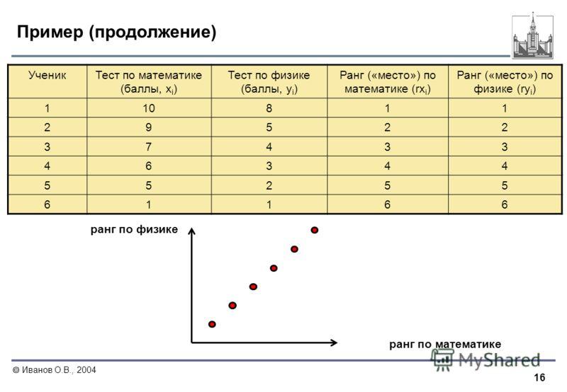 16 Иванов О.В., 2004 Пример (продолжение) УченикТест по математике (баллы, x i ) Тест по физике (баллы, y i ) Ранг («место») по математике (rx i ) Ранг («место») по физике (ry i ) 110811 29522 37433 46344 55255 61166 ранг по математике ранг по физике