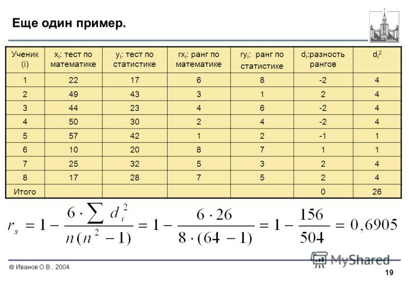 19 Иванов О.В., 2004 Еще один пример. Ученик (i) x i : тест по математике y i : тест по статистике rx i : ранг по математике ry i : ранг по статистике d i :разность рангов di2di2 1221768-24 249433124 3442346-24 4503024-24 55742121 610208711 725325324