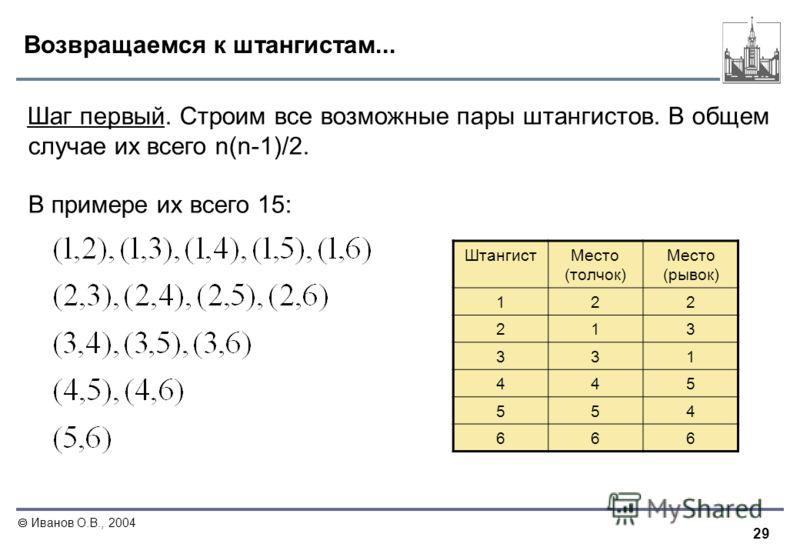 29 Иванов О.В., 2004 Возвращаемся к штангистам... Шаг первый. Строим все возможные пары штангистов. В общем случае их всего n(n-1)/2. В примере их всего 15: ШтангистМесто (толчок) Место (рывок) 122 213 331 445 554 666