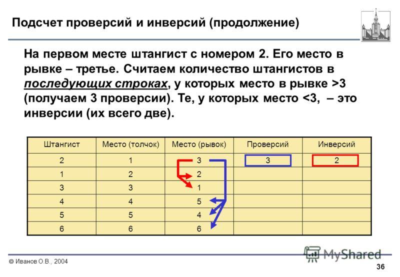 36 Иванов О.В., 2004 Подсчет проверсий и инверсий (продолжение) На первом месте штангист с номером 2. Его место в рывке – третье. Считаем количество штангистов в последующих строках, у которых место в рывке >3 (получаем 3 проверсии). Те, у которых ме