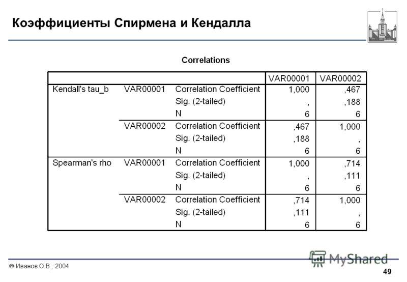 49 Иванов О.В., 2004 Коэффициенты Спирмена и Кендалла
