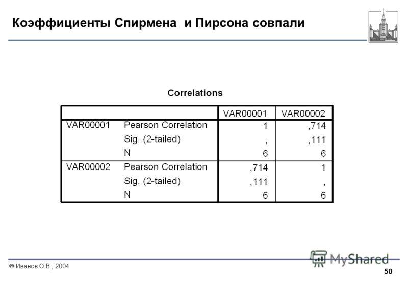 50 Иванов О.В., 2004 Коэффициенты Спирмена и Пирсона совпали