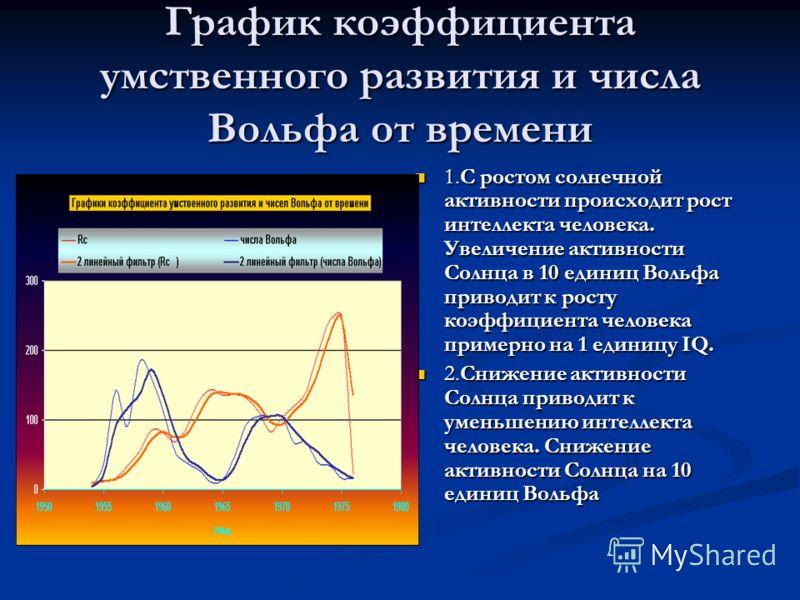 График коэффициента умственного развития и числа Вольфа от времени 1.С ростом солнечной активности происходит рост интеллекта человека. Увеличение активности Солнца в 10 единиц Вольфа приводит к росту коэффициента человека примерно на 1 единицу IQ. 2
