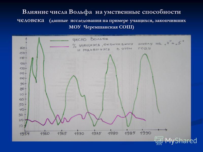 Влияние числа Вольфа на умственные способности человека (данные исследования на примере учащихся, закончивших МОУ Черемшанская СОШ)