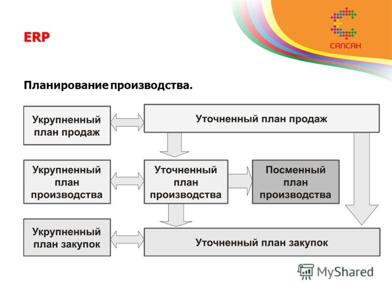 ERP Планирование производства.