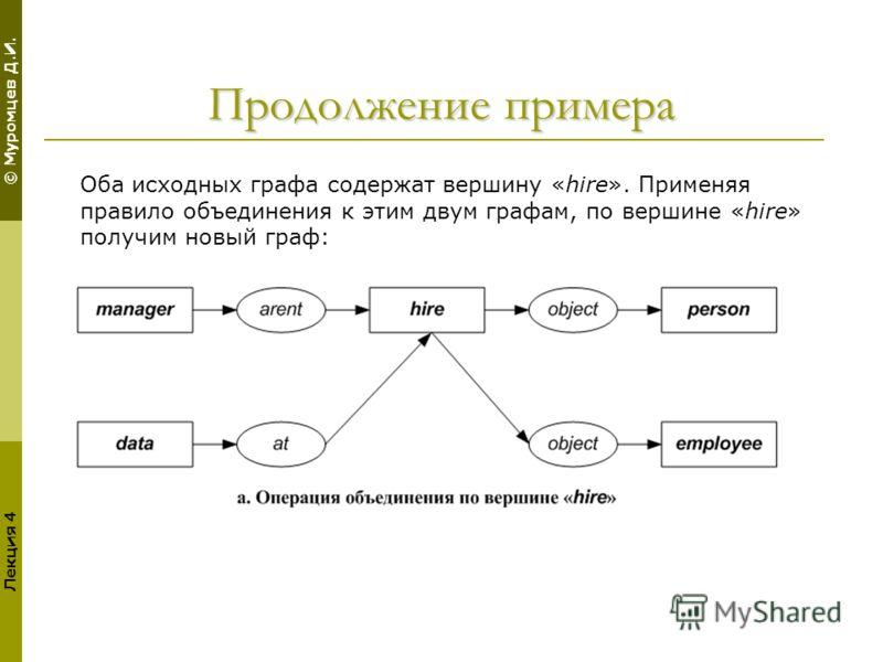 © Муромцев Д.И. Лекция 4 Продолжение примера Оба исходных графа содержат вершину «hire». Применяя правило объединения к этим двум графам, по вершине «hire» получим новый граф: