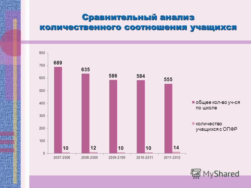 Сравнительный анализ количественного соотношения учащихся