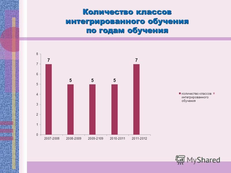 Количество классов интегрированного обучения по годам обучения