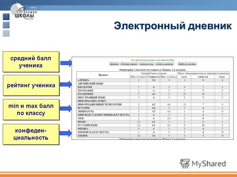 рейтинг ученика min и max балл по классу min и max балл по классу средний балл ученика средний балл ученика конфеден- циальность конфеден- циальность