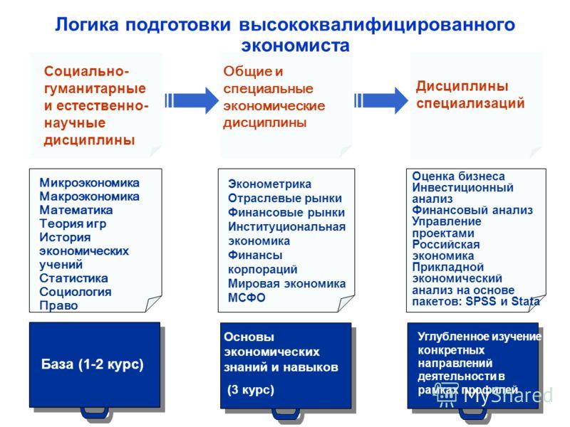 Логика подготовки высококвалифицированного экономиста 11 База (1-2 курс) Основы экономических знаний и навыков (3 курс) Углубленное изучение конкретных направлений деятельности в рамках профилей Социально- гуманитарные и естественно- научные дисципли