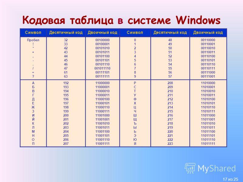 17 из 25 Кодовая таблица в системе Windows СимволДесятичный кодДвоичный кодСимволДесятичный кодДвоичный код Пробел ! * +, -. / = ? 32 33 42 43 44 45 46 47 61 63 00100000 00100001 00101010 00101011 00101100 00101101 00101110 001011110 00111101 0011111