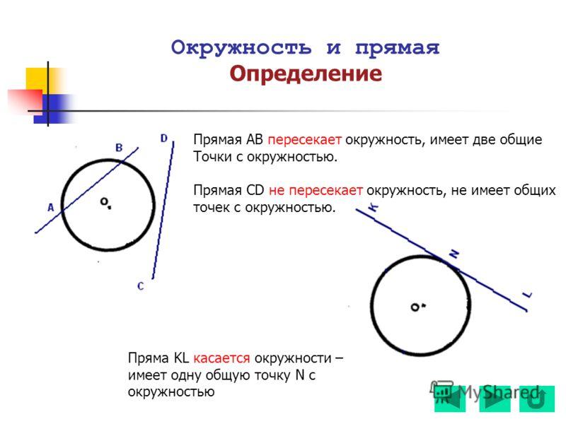 Окружность и прямая Определение Прямая АВ пересекает окружность, имеет две общие Точки с окружностью. Прямая CD не пересекает окружность, не имеет общих точек с окружностью. Пряма KL касается окружности – имеет одну общую точку N с окружностью