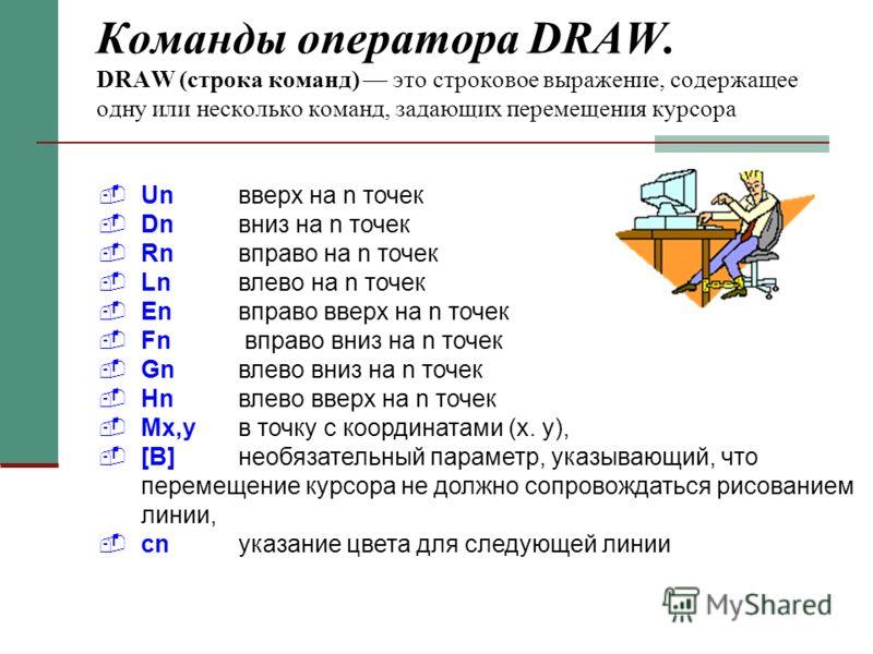 Команды оператора DRAW. DRAW (строка команд) это строковое выражение, содержащее одну или несколько команд, задающих перемещения курсора Unвверх на n точек Dnвниз на n точек Rnвправо на n точек Lnвлево на n точек Еnвправо вверх на n точек Fn вправо в