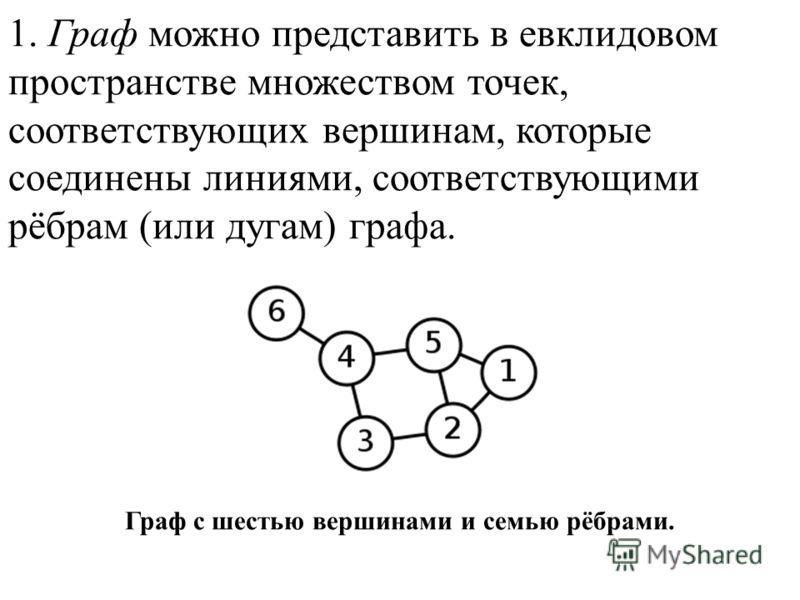 1. Граф можно представить в евклидовом пространстве множеством точек, соответствующих вершинам, которые соединены линиями, соответствующими рёбрам (или дугам) графа. Граф с шестью вершинами и семью рёбрами.