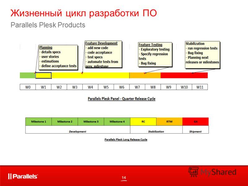 14 Жизненный цикл разработки ПО Parallels Plesk Products