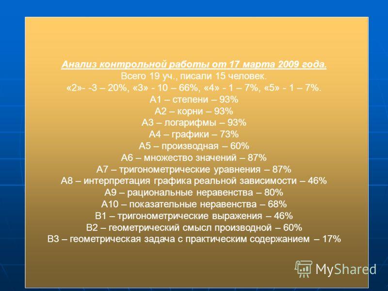 Анализ контрольной работы от 17 марта 2009 года. Всего 19 уч., писали 15 человек. «2»- -3 – 20%, «3» - 10 – 66%, «4» - 1 – 7%, «5» - 1 – 7%. А1 – степени – 93% А2 – корни – 93% А3 – логарифмы – 93% А4 – графики – 73% А5 – производная – 60% А6 – множе