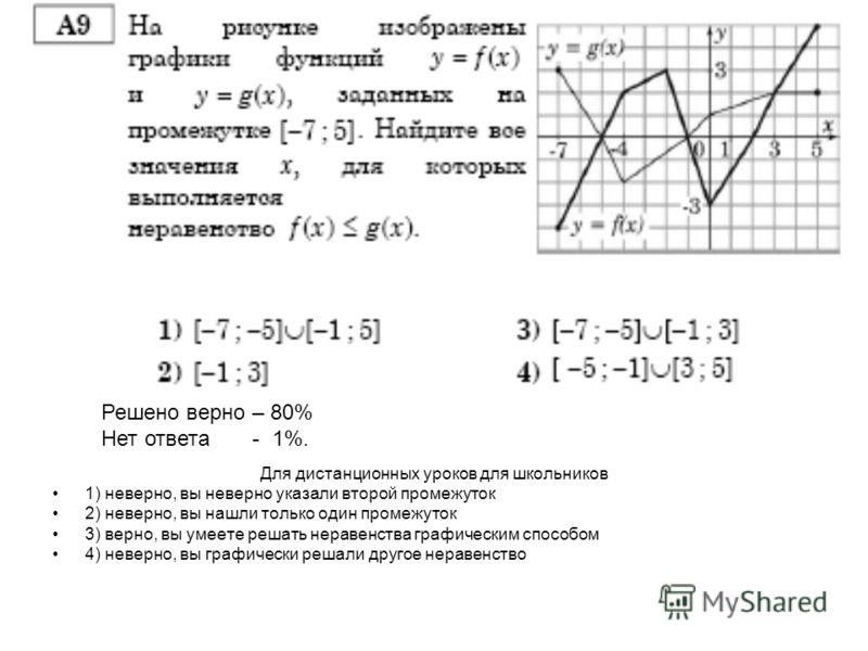 А 9 Для дистанционных уроков для школьников 1) неверно, вы неверно указали второй промежуток 2) неверно, вы нашли только один промежуток 3) верно, вы умеете решать неравенства графическим способом 4) неверно, вы графически решали другое неравенство Р