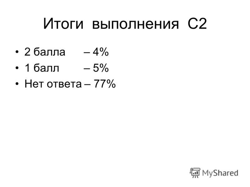 Итоги выполнения С2 2 балла – 4% 1 балл – 5% Нет ответа – 77%