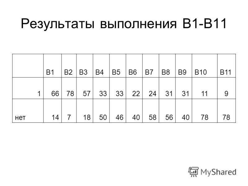 Результаты выполнения В1-В11 В1В2В3В4В5В6В7В8В9В10В11 166785733 222431 119 нет1471850464058564078