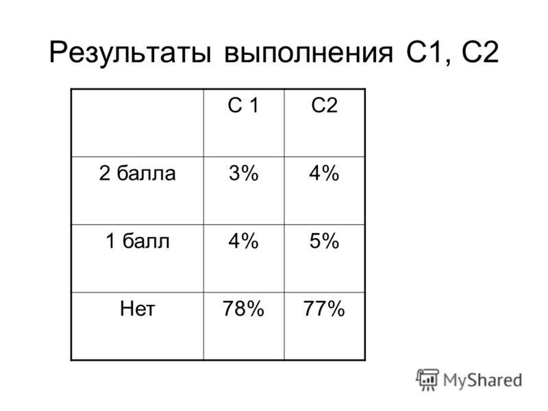Результаты выполнения С1, С2 С 1С2 2 балла3%4% 1 балл4%5% Нет78%77%