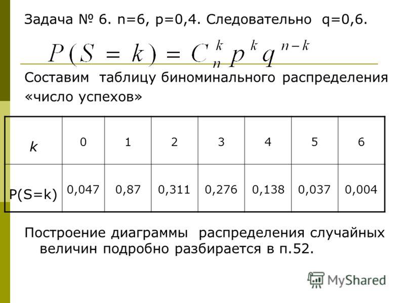 Задача 6. n=6, p=0,4. Следовательно q=0,6. Составим таблицу биноминального распределения «число успехов» Построение диаграммы распределения случайных величин подробно разбирается в п.52. k 0123456 P(S=k) 0,0470,870,3110,2760,1380,0370,004