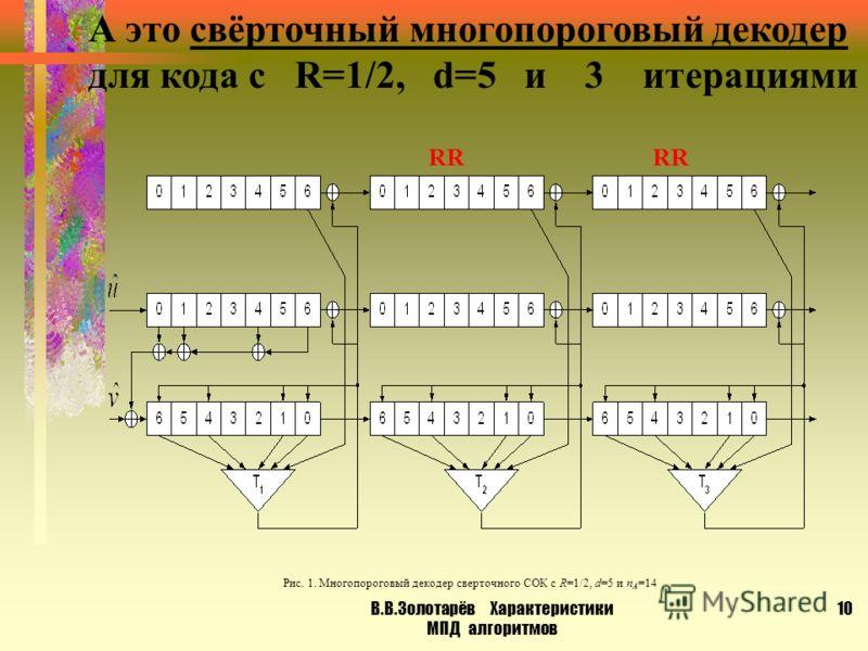 В.В.Золотарёв Характеристики МПД алгоритмов 9 Такой может быть схема простейшего блокового МПД МПД отличается от обычного ПД только наличием нового разностного регистра RR, в котором отмечаются отличия информационных символов- текущих решений декодер