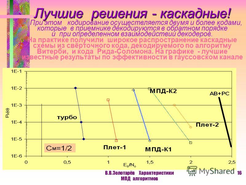 В.В.Золотарёв Характеристики МПД алгоритмов 15 Минимально возможное отношение энергии на бит передаваемой информации к мощности шума канала E b /N 0 для различных кодовых скоростей R может быть представлено для жёсткого и мягкого модемов так