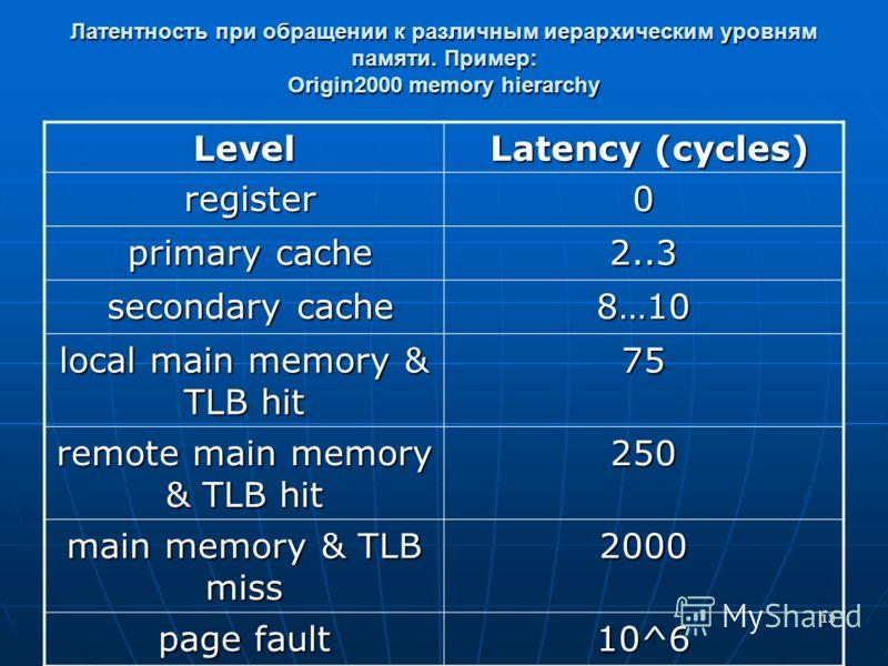 13 Латентность при обращении к различным иерархическим уровням памяти. Пример: Origin2000 memory hierarchy Level Latency (cycles) Latency (cycles) register register0 primary cache primary cache2..3 secondary cache secondary cache8…10 local main memor