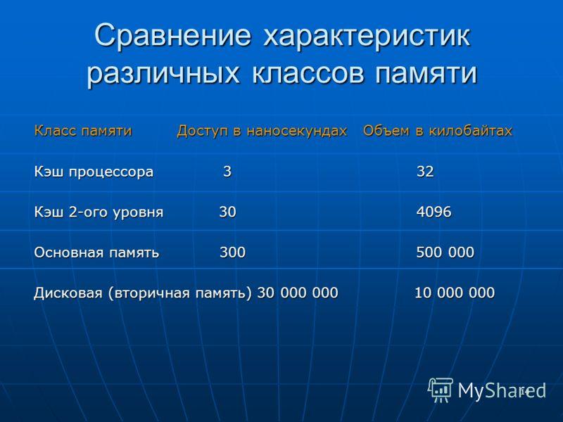 14 Сравнение характеристик различных классов памяти Класс памяти Доступ в наносекундах Объем в килобайтах Кэш процессора 3 32 Кэш 2-ого уровня 30 4096 Основная память 300 500 000 Дисковая (вторичная память) 30 000 000 10 000 000