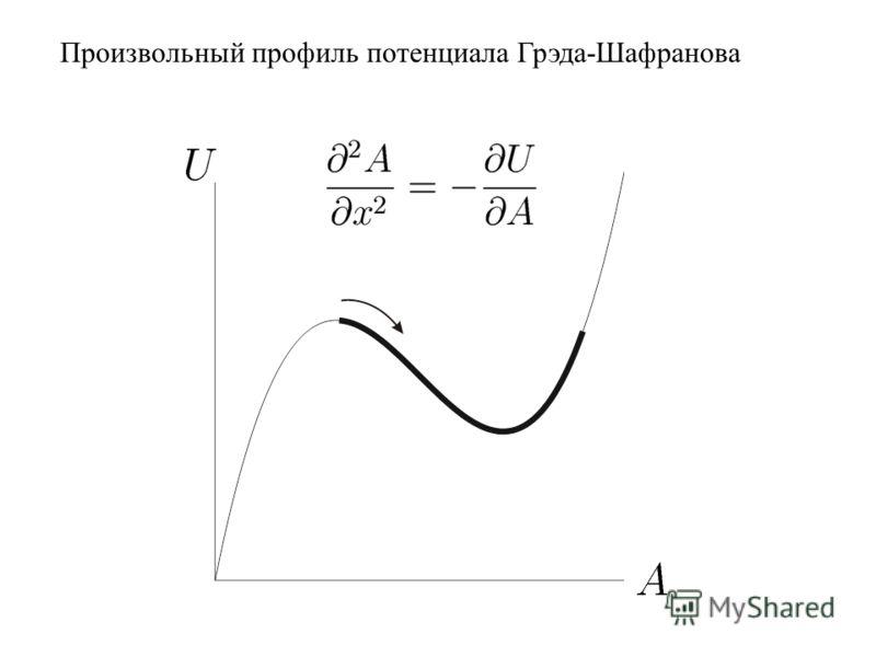 Произвольный профиль потенциала Грэда-Шафранова