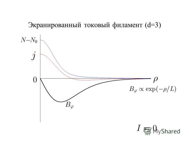 Экранированный токовый филамент (d=3)