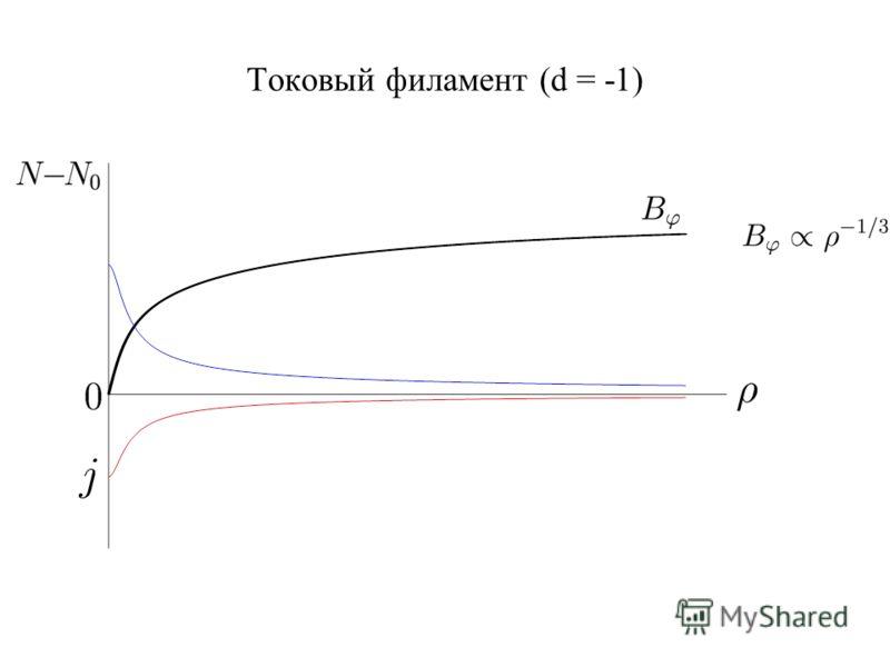 Токовый филамент (d = -1)