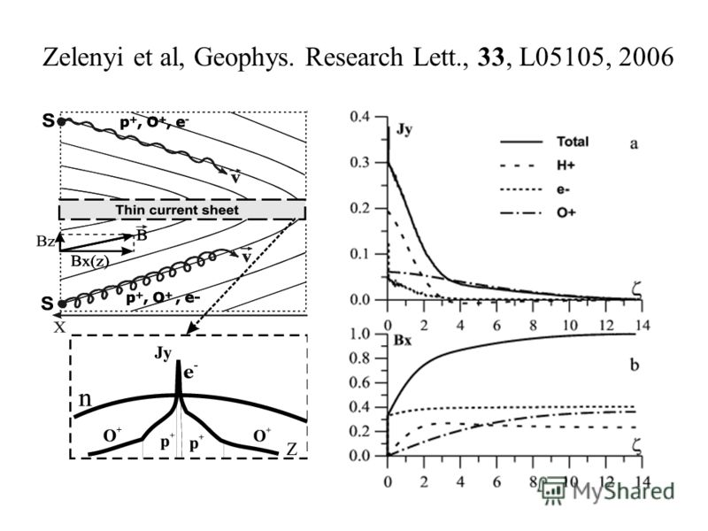 Zelenyi et al, Geophys. Research Lett., 33, L05105, 2006