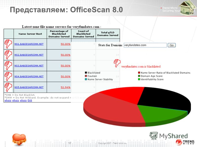Copyright 2007 - Trend Micro Inc. 17 Представляем: OfficeScan 8.0