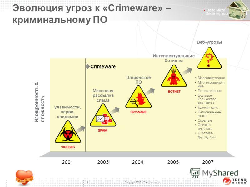 Copyright 2007 - Trend Micro Inc. 7 Эволюция угроз к «Crimeware» – криминальному ПО 2001 Изощренность & сложность 2003200420052007 Crimeware Шпионское ПО Массовая рассылка спама Интеллектуальные ботнеты Веб-угрозы Многовекторные Многокомпонент ные По