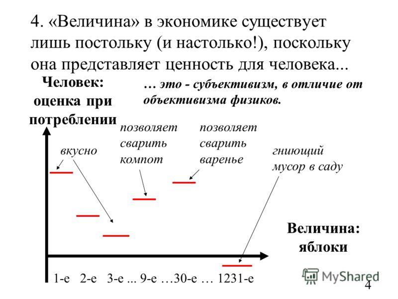 4. «Величина» в экономике существует лишь постольку (и настолько!), поскольку она представляет ценность для человека... Величина: яблоки 4 … это - субъективизм, в отличие от объективизма физиков. Человек: оценка при потреблении 1-е 2-е 3-е... 9-е …30