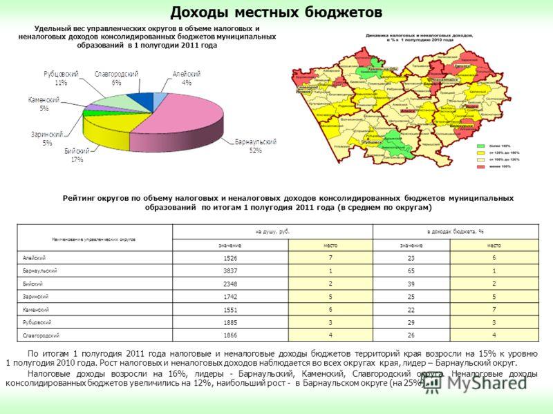 Доходы местных бюджетов По итогам 1 полугодия 2011 года налоговые и неналоговые доходы бюджетов территорий края возросли на 15% к уровню 1 полугодия 2010 года. Рост налоговых и неналоговых доходов наблюдается во всех округах края, лидер – Барнаульски