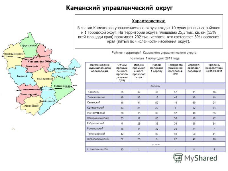 Характеристика: В состав Каменского управленческого округа входят 10 муниципальных районов и 1 городской округ. На территории округа площадью 25,3 тыс. кв. км (15% всей площади края) проживает 202 тыс. человек, что составляет 8% населения края (пятый