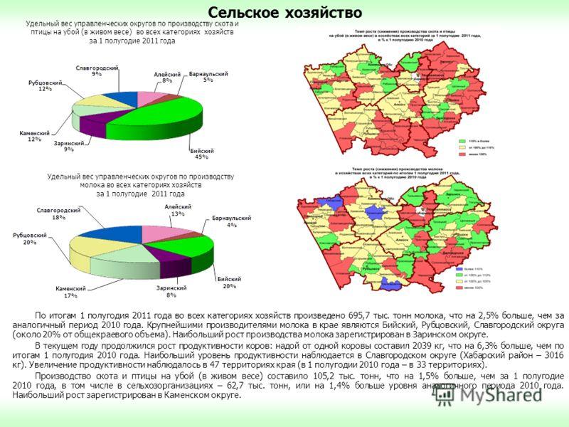 Сельское хозяйство По итогам 1 полугодия 2011 года во всех категориях хозяйств произведено 695,7 тыс. тонн молока, что на 2,5% больше, чем за аналогичный период 2010 года. Крупнейшими производителями молока в крае являются Бийский, Рубцовский, Славго